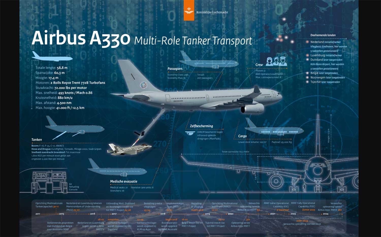 airbus-a330-tankvliegtuig