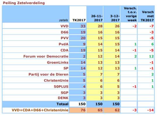 Forum voor Democratie slechts 1 zetel achter op PVV