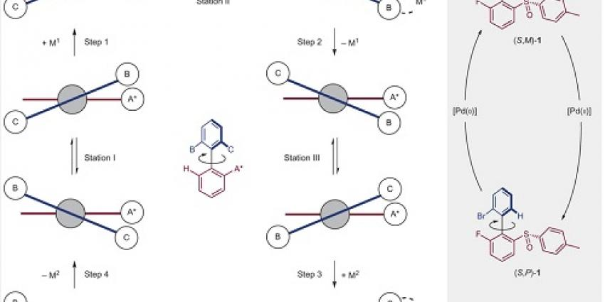 Een motor die draait op chemische energie