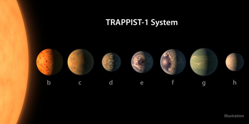 NASA Telescope onthult zeven planeten waar leven mogelijk is