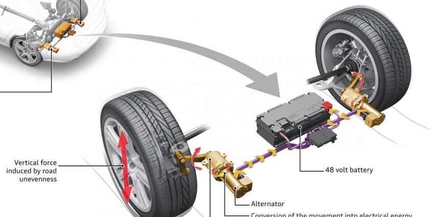 Elektromechanische schokdemper Audi bespaart brandstof en verbetert comfort
