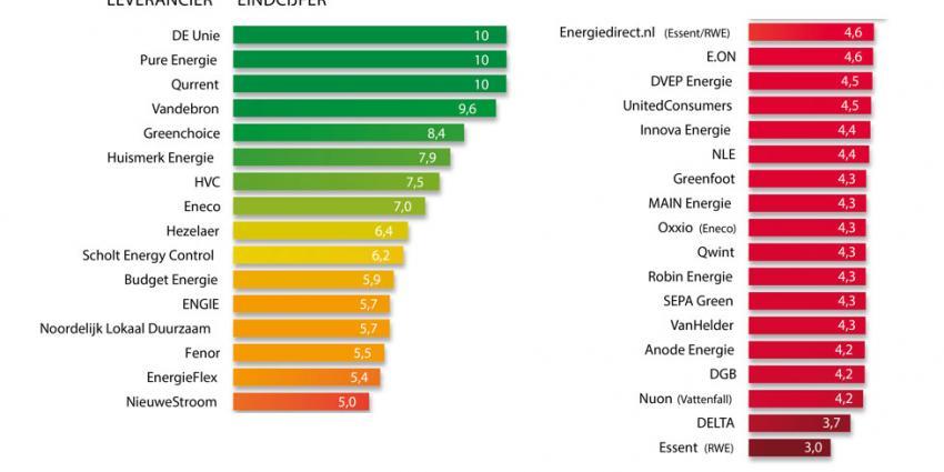 Grijze stroom nog steeds de norm bij energiereuzen