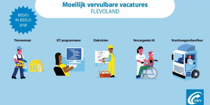 Personeelstekorten op regionale arbeidsmarkt Flevoland verdwijnen niet vanzelf