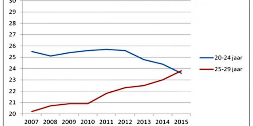 In 2015 meeste abortussen bij vrouwen tussen 25 en 30 jaar
