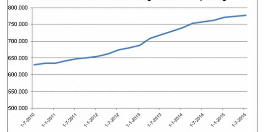 Aantal mensen met schulden blijft toenemen
