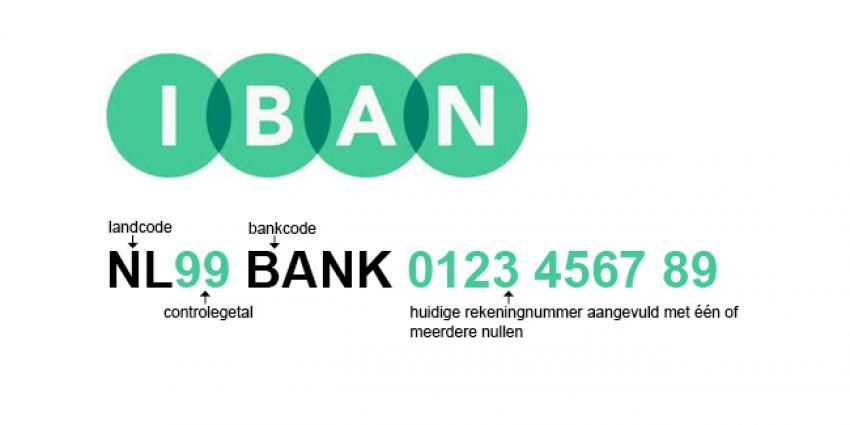 Nieuwe IBAN-omnummertool online