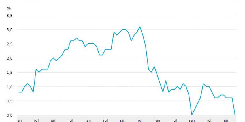 CBS: Inflatie daalt naar 0 procent