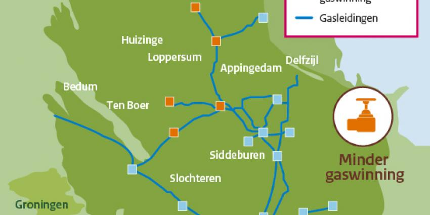 Gaswinning rondom Loppersum met 80 procent omlaag