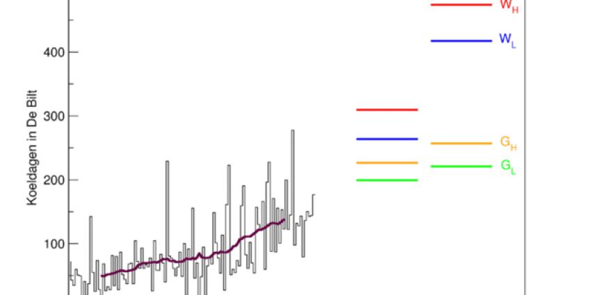Aantal koeldagen sterk toegenomen