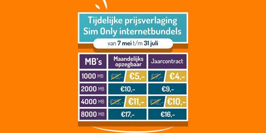 Simyo verlaagt tijdelijk prijs van zijn Sim Only internetbundels