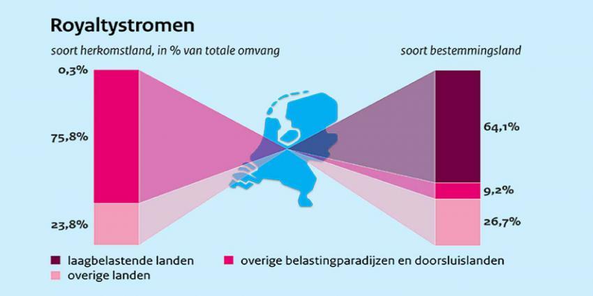 Jaarlijks wordt er 200 miljard via Nederland doorgesluisd