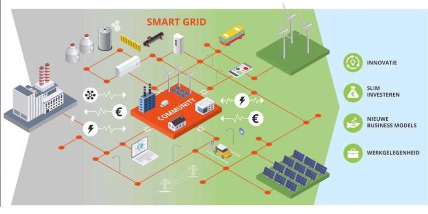 Rotterdam gaat slim elektriciteitsnet in praktijk testen