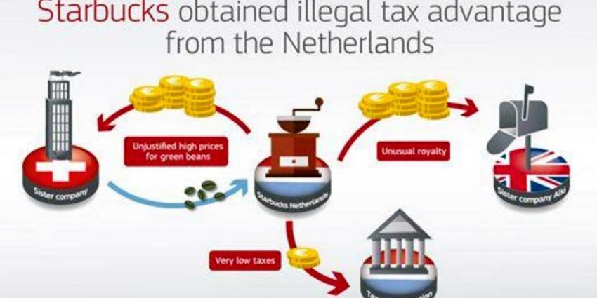 Nederland moet winst over kopjes koffie Starbucks alsnog terugvorderen