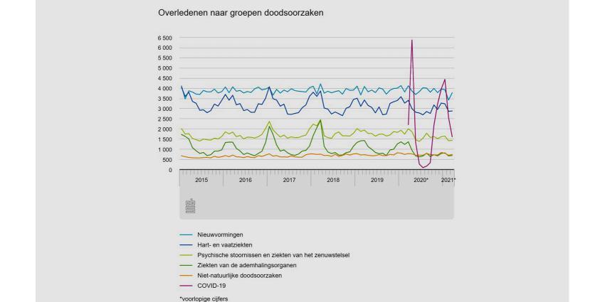 sterfte-cbs-covid-grafiek