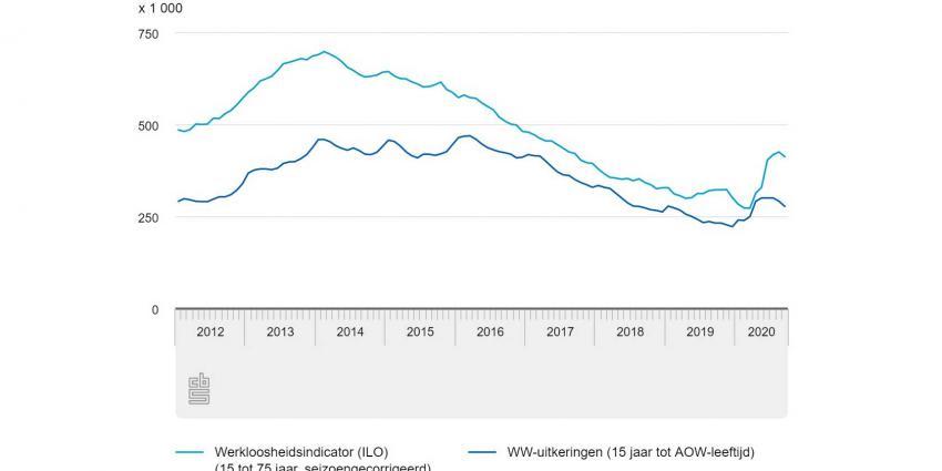 werkloosheid-cbs