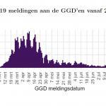 grafiek-COVID-19-meldingen-ggd