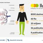 Schade aan haarvaten kan tot depressie leiden Metingen aan de microcirculatie zijn specialisme van De Maastricht Studie  MAASTRICHT, 29 juni 2017 – Er is een directe relatie tussen schade aan de haarvaten (de microcirculatie) en depressie. Schade aan de m
