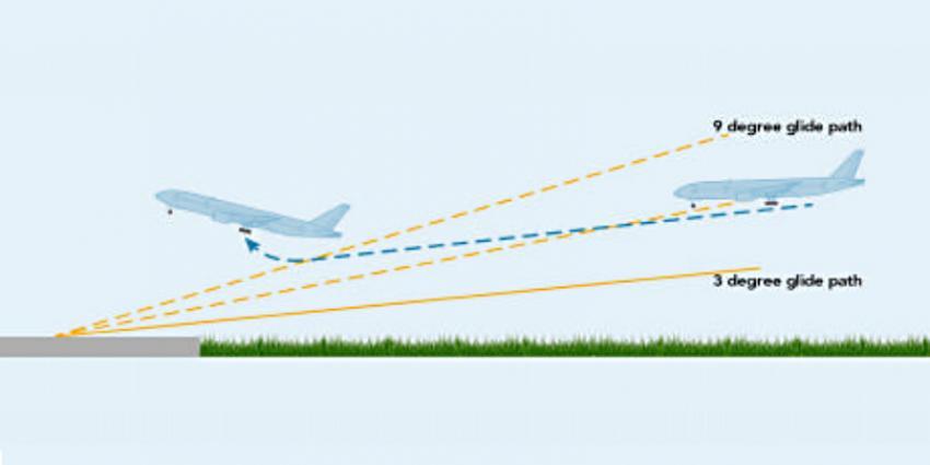 Foto van vliegtuig en glide path ILS   OVV