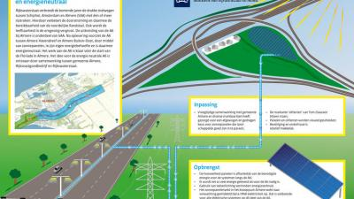 Schultz geeft startsein voor aanleg eerste energieneutrale snelweg van Nederland