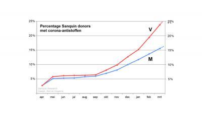 antistoffen-bloeddonor-corona