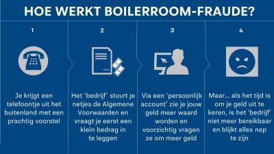 Boilerroom fraude
