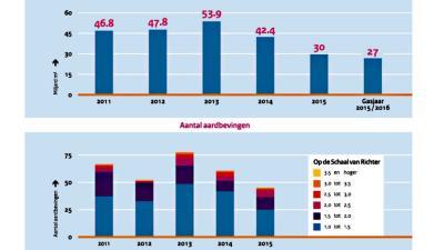 Kabinet schroeft gaswinning terug naar 27 miljard kubieke meter