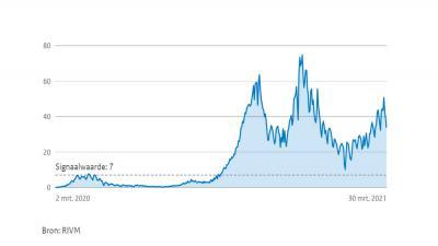 grafiek-rivm-besmettingen-stijging