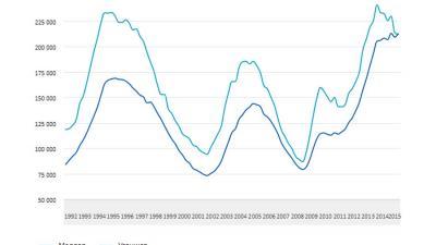 Voor het eerst sinds 1992 meer ww-uitkeringen voor vrouwen