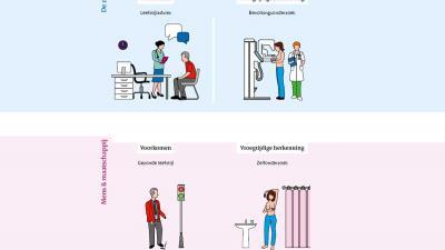 RIVM: Meer aandacht nodig voor langetermijneffecten van kanker