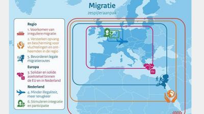 Kabinet presenteert integrale migratieagenda