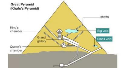 Wetenschappers ontdekken enorme ruimte in Grote Piramide van Gizeh