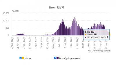 rivm-grafiek-daling-trend