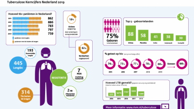 Kerncijfers tbc