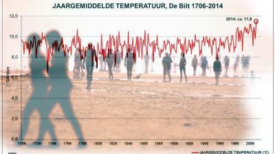 Het was de afgelopen 300 jaar nog nooit zo warm als in 2014